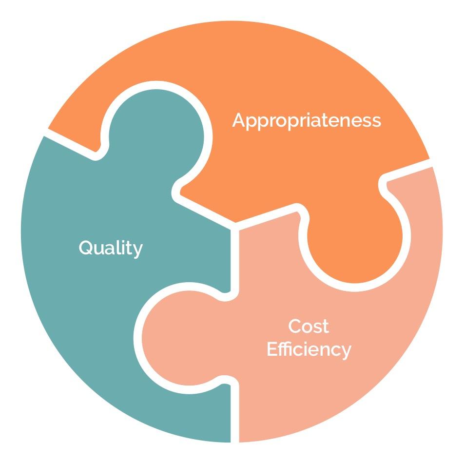 Motive Knows Quality Diagram