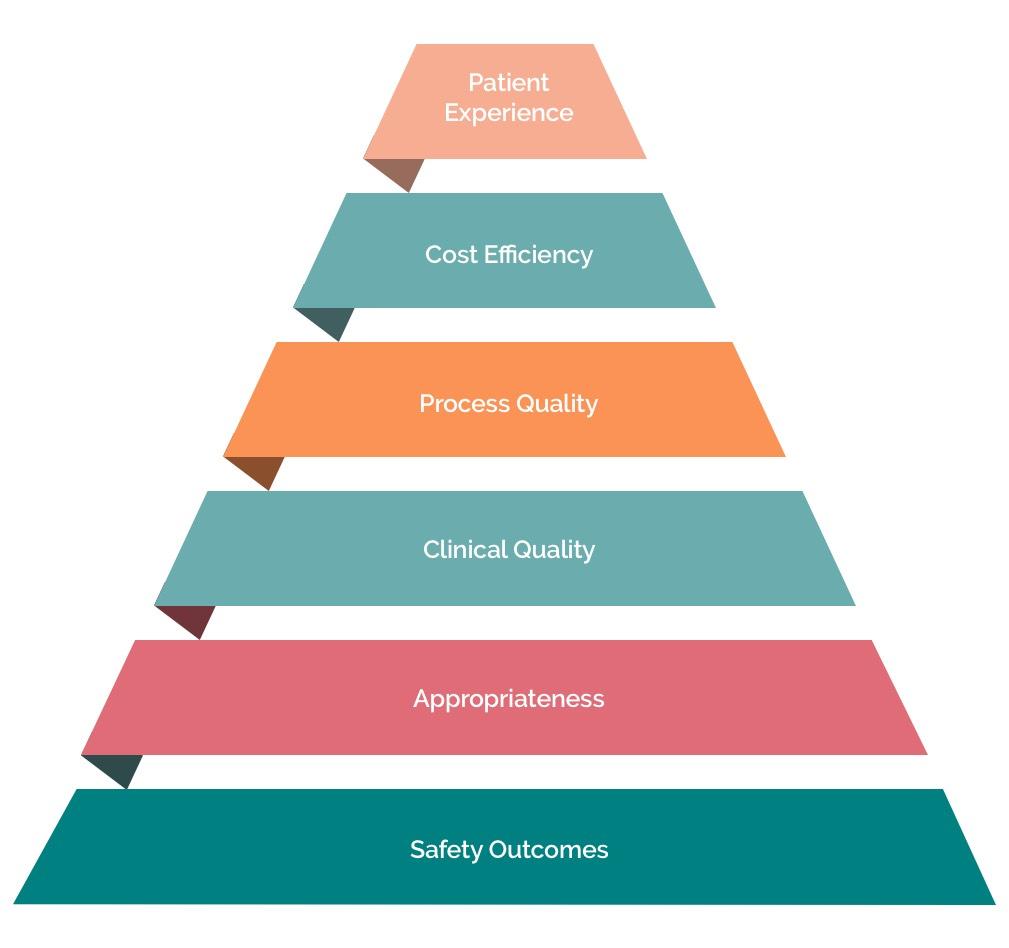 Motive's method for quality care diagram